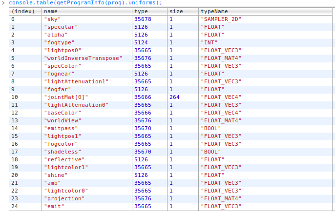 Counting Uniforms in WebGL - data visualization, design