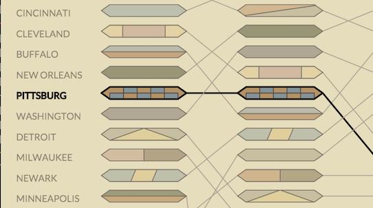 Baltimore pattern is strange