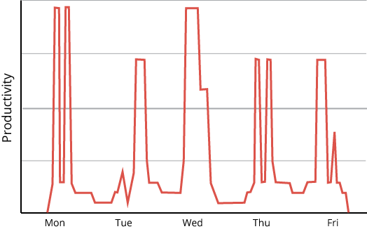 A wobbly line with one or two spikes during the day