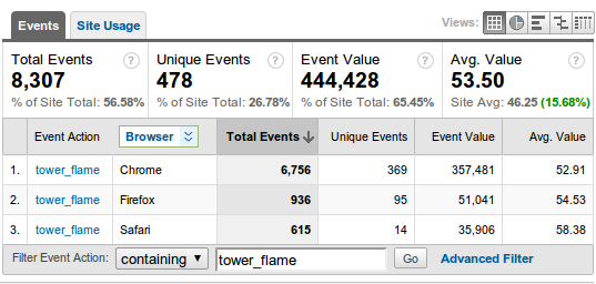 Screenshot of some Google Analytics event results.