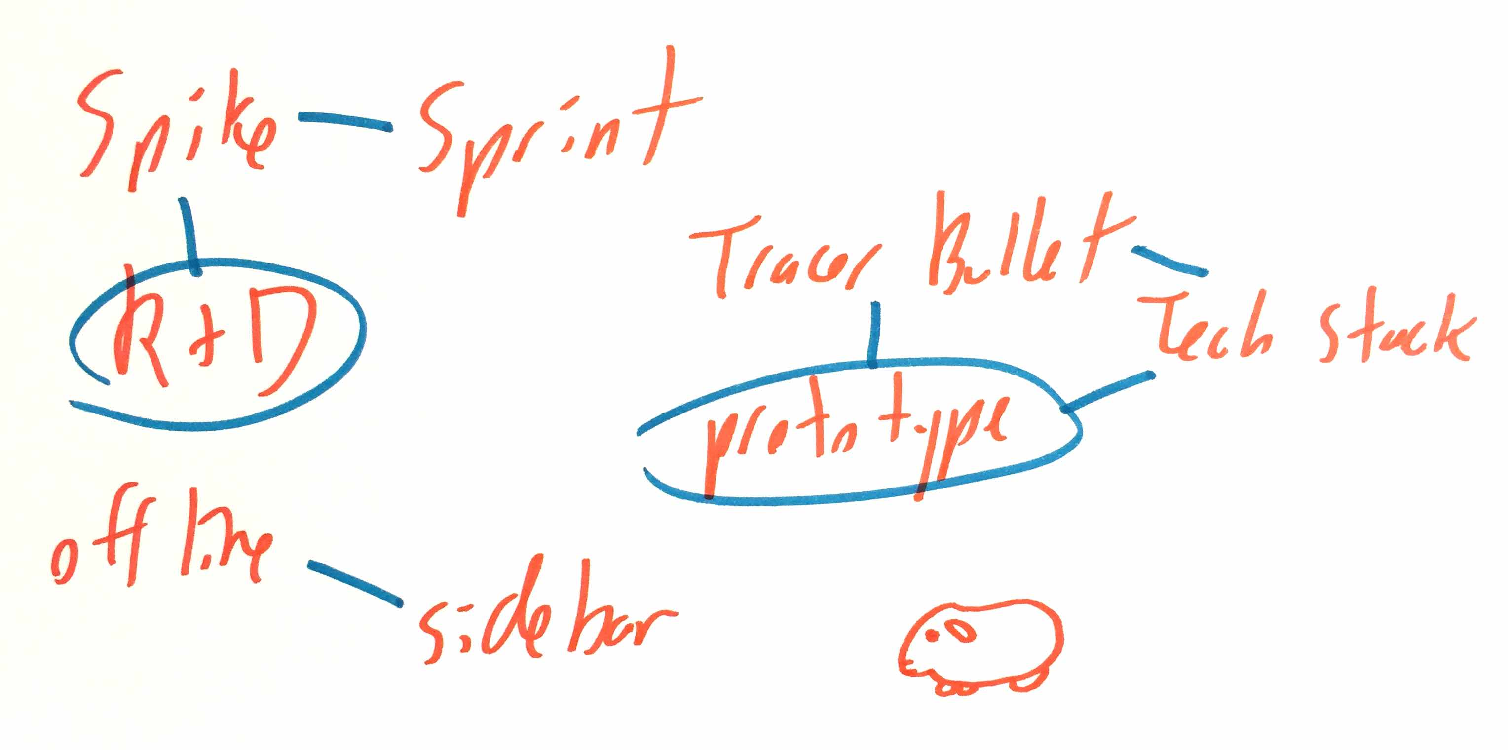 A rough whiteboard sketch with some of the terminology featured in the article.