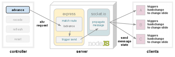 Synchronizing HTML5 Slides with Node js - client side, tutorial - Bocoup